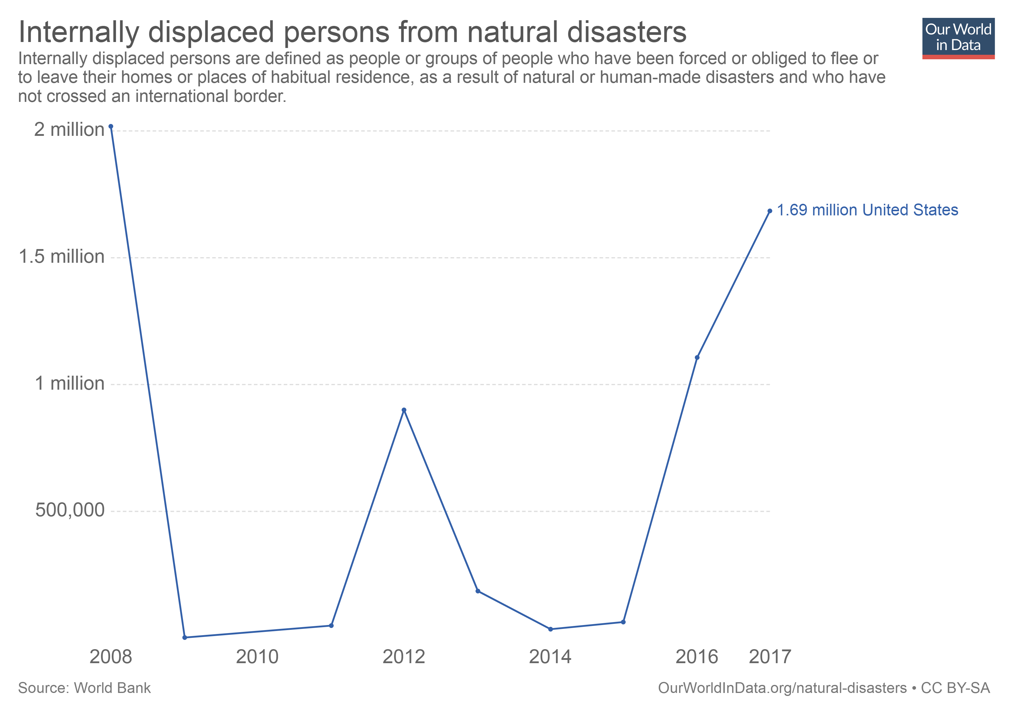 Chart depicting number of people in the US displaced by natural disasters from 2008 - 2017