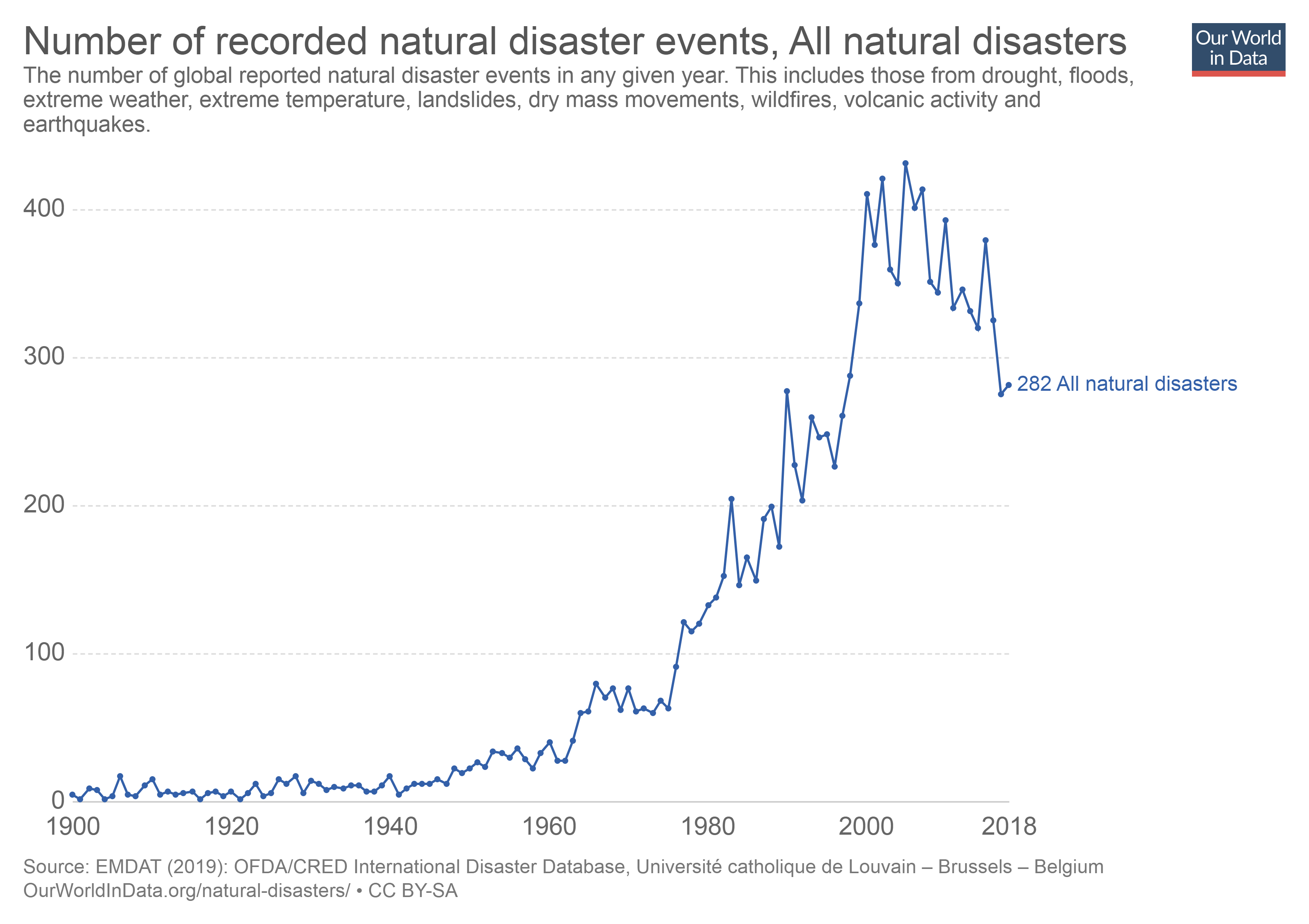 Chart depicting natural disasters 1900 - 2018
